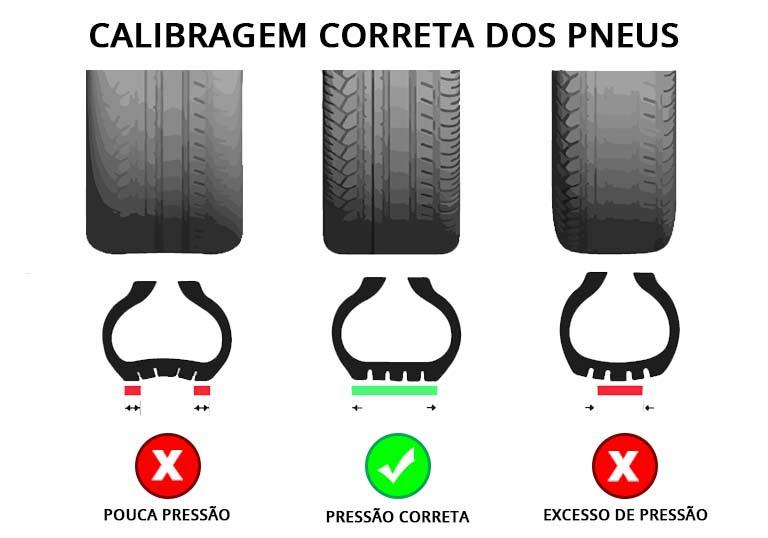 Calibragem correta dos pneus