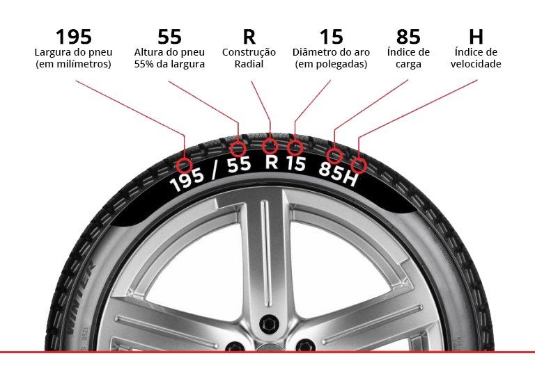Informações do Pneu - Imagem de google.Site PROD