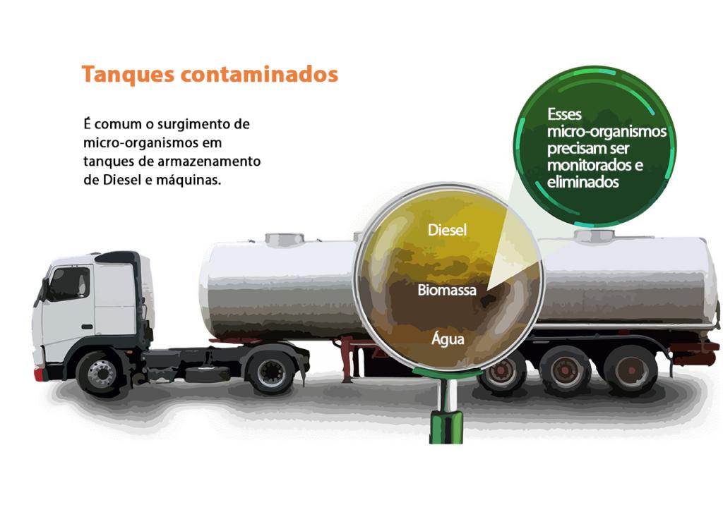 Entenda quais os principais cuidados com o tanque estacionário para Diesel!